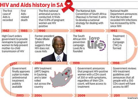 africa and aids essay Sub-saharan africa is the region of the world that is most affected by hiv/aids the united nations reports that an estimated 254 million people are living with hiv and that approximately 31 million new infections occurred in 2004.